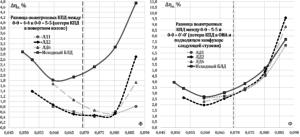 Рисунок 5 – Сравнение потерь эффективности в поворотном колене и обратно-направляющем аппарате некоторых исследуемых вариантов