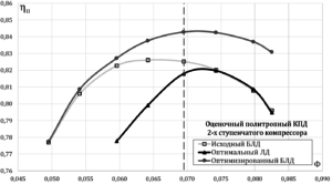 Рисунок 7 – Характеристика политропного коэффициента полезного действия по результатам оптимизации