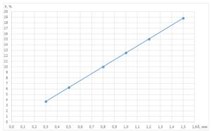 Рис.1. График зависимости относительных перетечек X от ширины зазор в лабиринтом уплотнении δупл