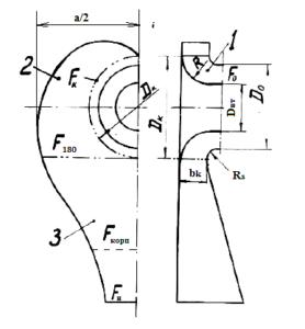 Рис. 2. Схема входного патрубка (1 – криволинейный осесимметричный конфузор, 2 – Спиральная камера, 3 – подводящий канал)