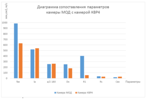 Рис. 7. Сопоставление параметров камеры МОД и камеры КВР4