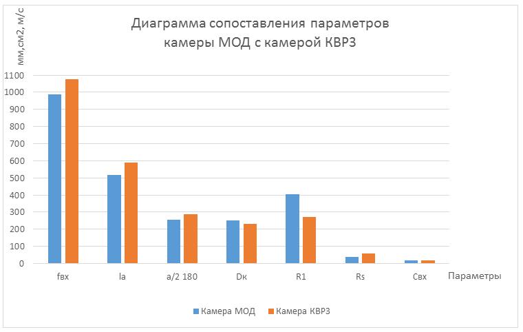 Рис.9. Сопоставление параметров камеры МОД и камеры КВР3