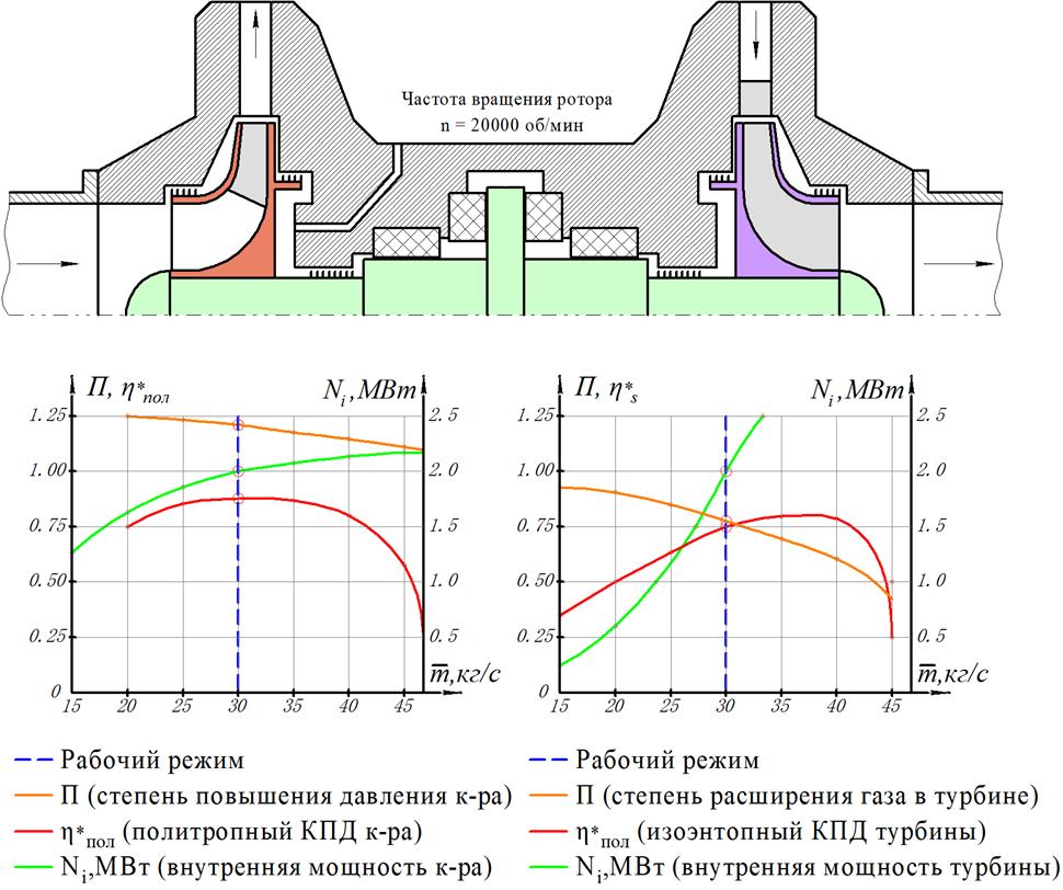 Характеристики турбины и компрессораОбъединенная характеристика турбина-компрессора